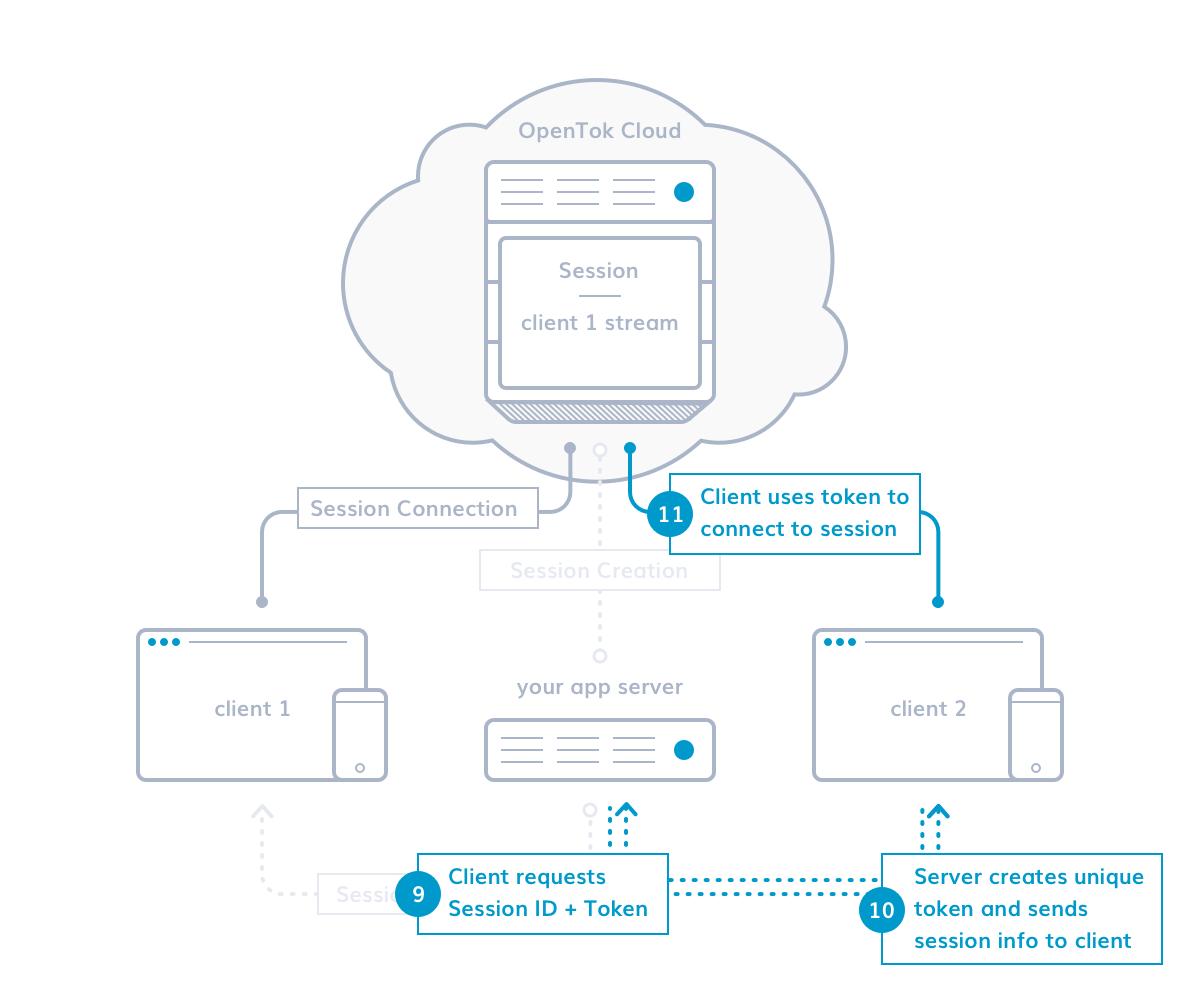 OpenTok Basics